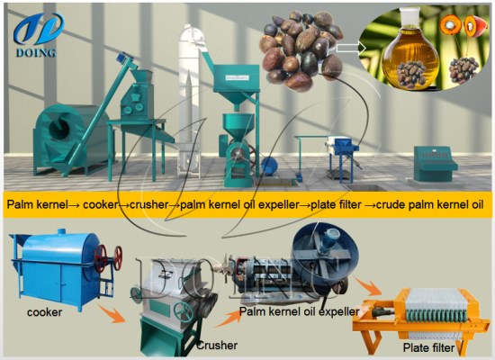 How to make palm kernel oil in Ghana?