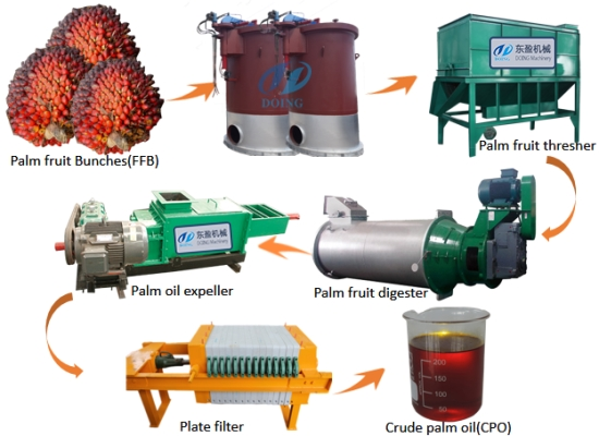 What is the process of making palm oil?